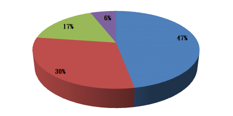 """Specialty Specialization of FTC personnel Law: 39 persons (19%) Economics and related department(Finance, finance and banking, international business): 72 persons (35%) Law and economics: 9 persons (4%) Others: 85 persons (42%) (The """"Others"""" category includes business administration,and other fields.)"""