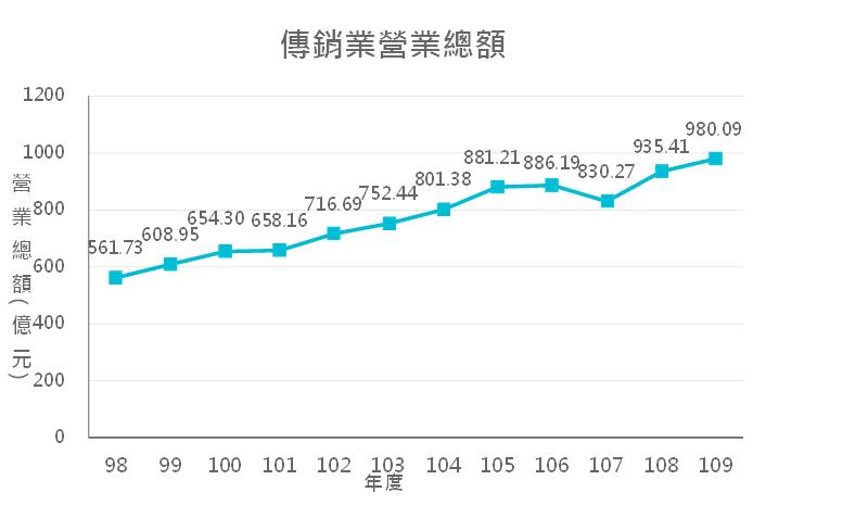 傳銷業營業總額折線圖